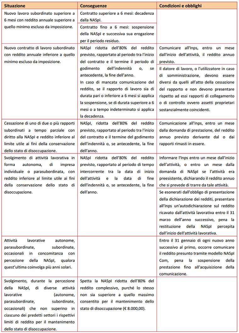 naspi-tabella-2